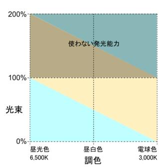 Color_control_scheme100_2