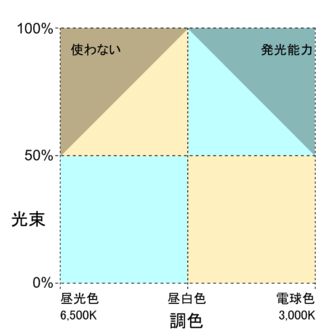 Color_control_scheme5050_2