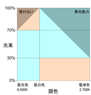 Color_control_scheme7030_2
