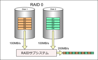 Read_raid0