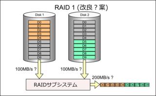 Read_raid1_betrter