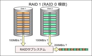 Read_raid1_like_raid0
