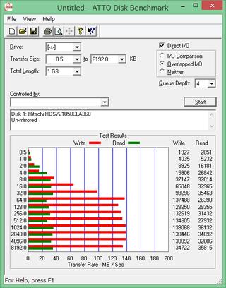 Atto_disk1_unmirrored