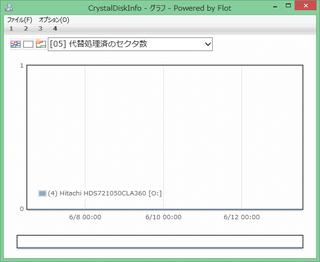 Cdi_graph