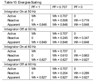 Energyscaling