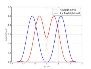 Rayleigh